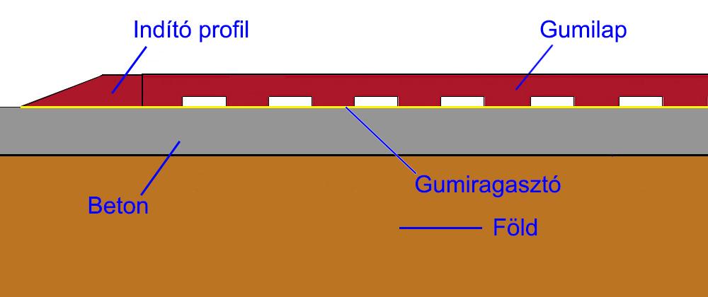 Gumi indító profil telepítése